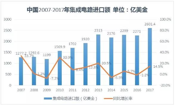 <strong>中国芯片,并没有你想象的那么弱</strong>