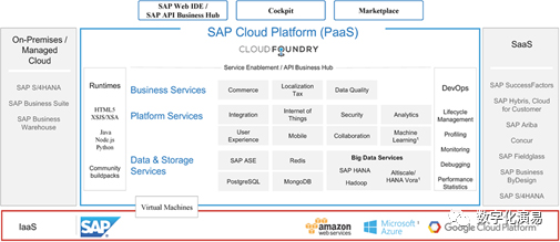 圖3:SAP Cloud Platform的能力框架